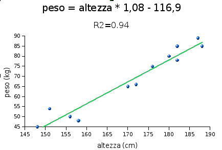 regressione peso altezza