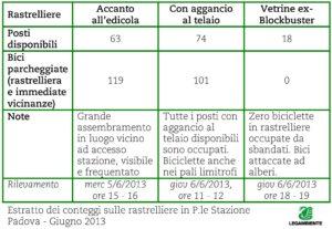 tab_rastrelliere_stazione_06_2013.JPG